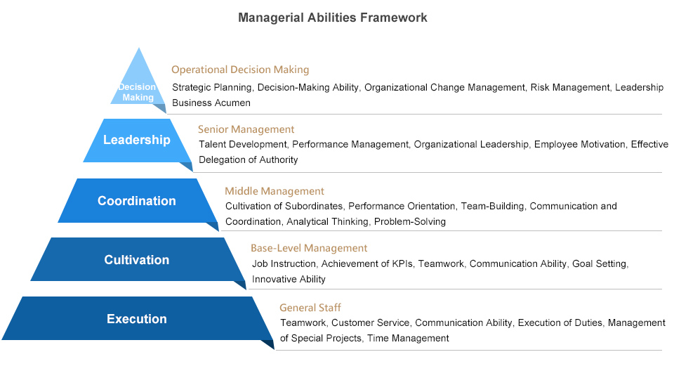 Managerial Abilities Framework